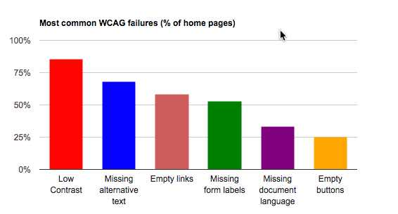 Chart of Most Common Web Accessibility WCAG Failures