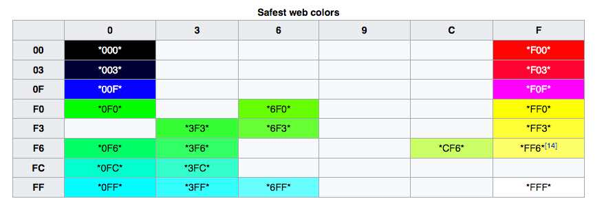 Color Contrast Requires Use of the Safest Web Colors Enhance Web Accessibility