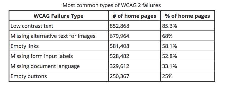 Table of Most Common Web Accessibility WCAG Errors